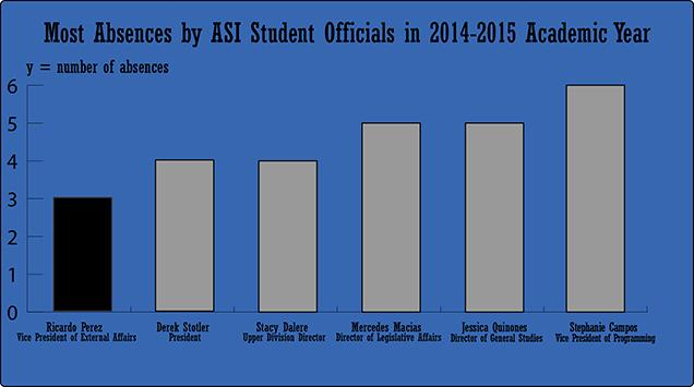 Allegations of misconduct surface around candidate for ASI President
